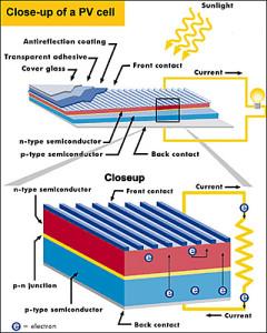 diagrama panou solar fotovoltaic