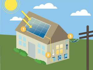 panouri solare fotovoltaice mod functionare