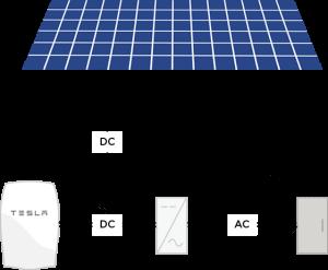 tesla powerwall cum functioneaza la panouri fotovoltaice
