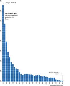 evolutia preturilor panourilor solare fotovoltaice