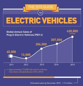 statistici vanzari masini electrice 2014