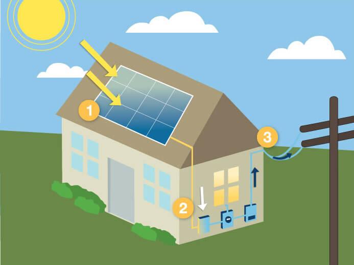 La ce sa fim atenti inainte de instalarea panourilor for Solar electricity for kids