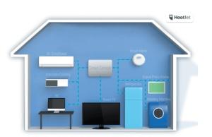 casa inteligenta