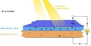 panouri solare fotovoltaice functionarea