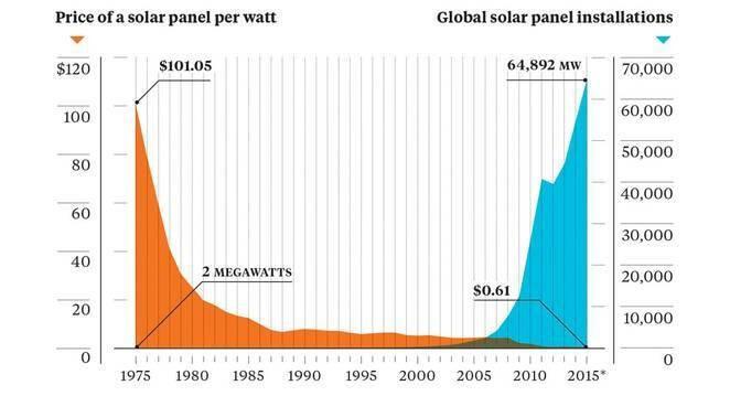 preturi panouri solare per watt