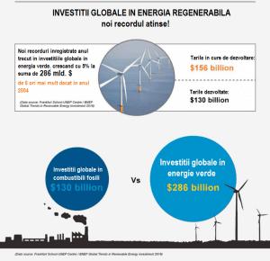 investitii globale in energia regenerabila