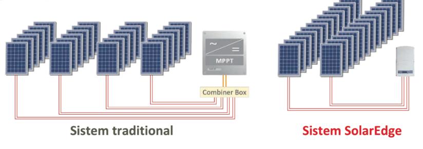 sisteme de panouri fotovoltaice