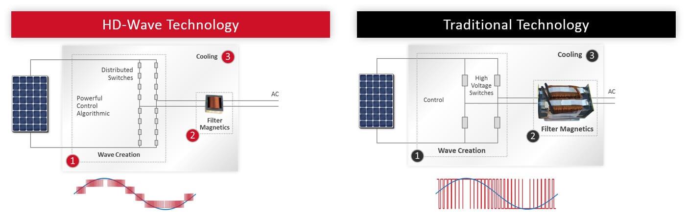 SolarEdge tehnologie noua
