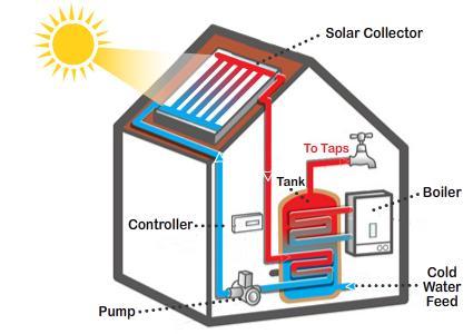 componenta sistem de panouri solare termice
